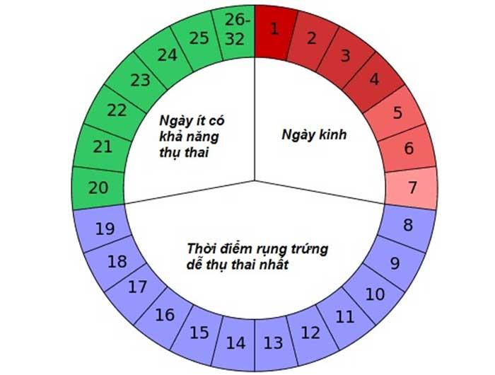 Top 6+ Cách Quan Hệ Tránh Có Thai An Toàn Hiệu Quả 100%